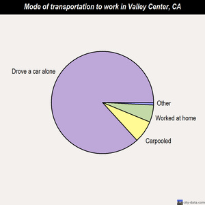 Valley Center mode of transportation to work chart
