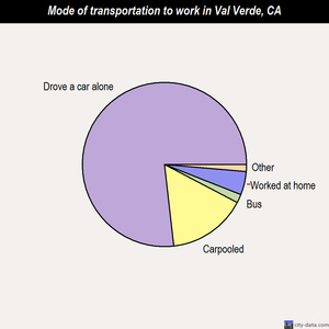 Val Verde mode of transportation to work chart