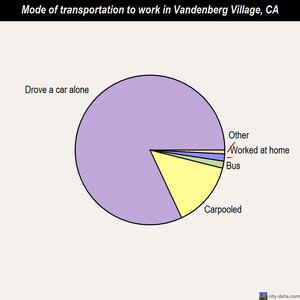 Vandenberg Village mode of transportation to work chart