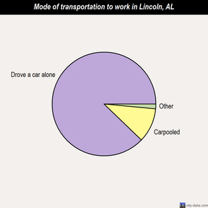 Lincoln mode of transportation to work chart