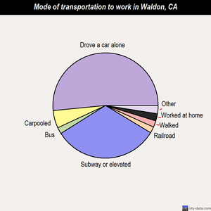 Waldon mode of transportation to work chart