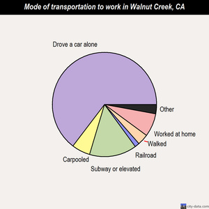 Walnut Creek mode of transportation to work chart