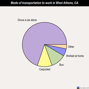 West Athens mode of transportation to work chart