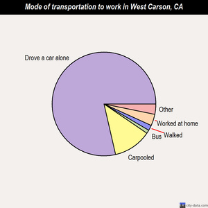 West Carson mode of transportation to work chart