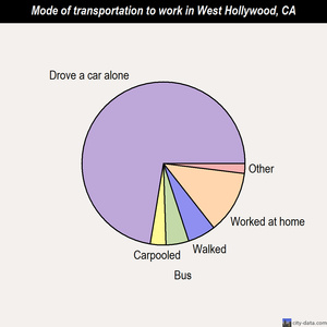 West Hollywood mode of transportation to work chart