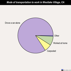 Westlake Village mode of transportation to work chart