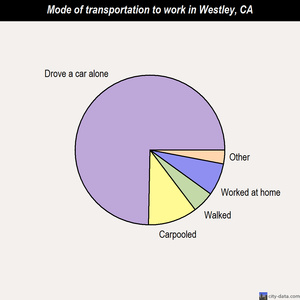 Westley mode of transportation to work chart