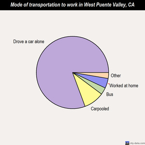 West Puente Valley mode of transportation to work chart