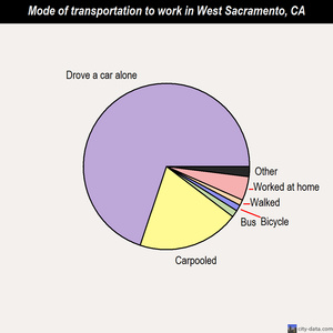 West Sacramento mode of transportation to work chart