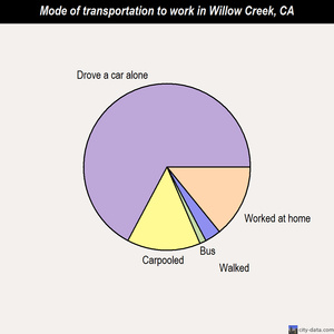 Willow Creek mode of transportation to work chart