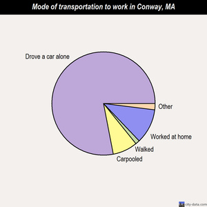 Conway mode of transportation to work chart