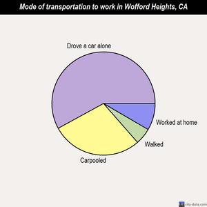 Wofford Heights mode of transportation to work chart