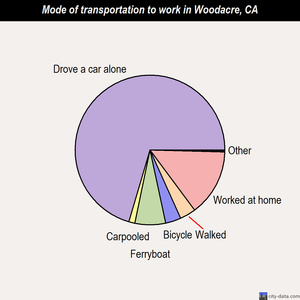 Woodacre mode of transportation to work chart