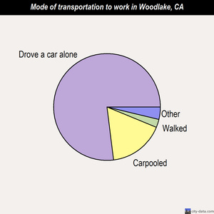 Woodlake mode of transportation to work chart