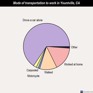 Yountville mode of transportation to work chart