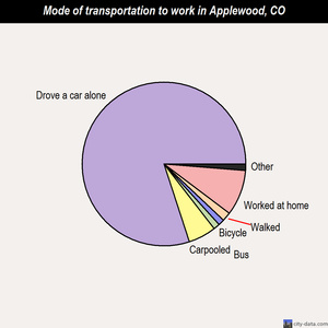 Applewood mode of transportation to work chart