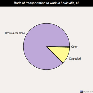 Louisville mode of transportation to work chart