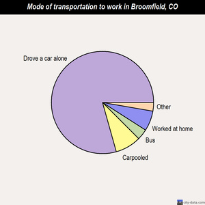 Broomfield mode of transportation to work chart