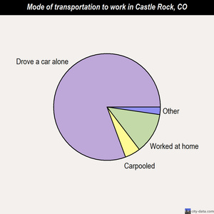 Castle Rock mode of transportation to work chart
