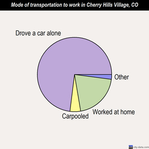 Cherry Hills Village mode of transportation to work chart