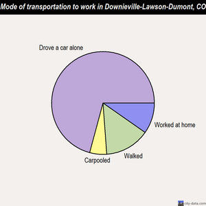 Downieville-Lawson-Dumont mode of transportation to work chart