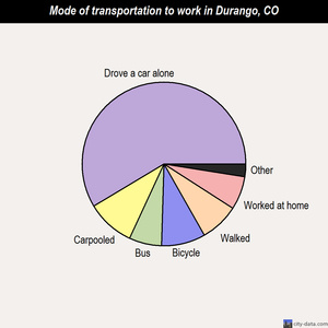 Durango mode of transportation to work chart