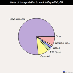 Eagle-Vail mode of transportation to work chart
