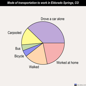 Eldorado Springs mode of transportation to work chart
