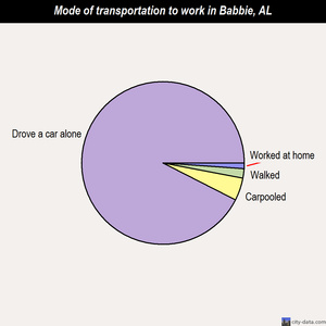Babbie mode of transportation to work chart