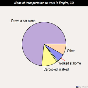 Empire mode of transportation to work chart