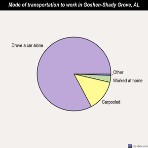 Goshen-Shady Grove mode of transportation to work chart