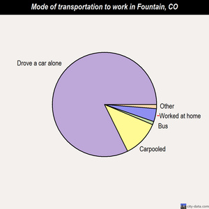 Fountain mode of transportation to work chart
