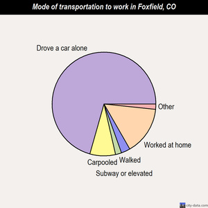 Foxfield mode of transportation to work chart