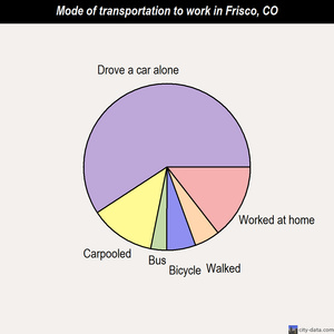 Frisco mode of transportation to work chart