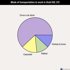 Gold Hill mode of transportation to work chart