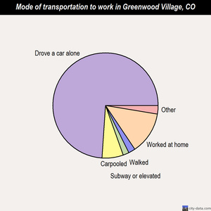Greenwood Village mode of transportation to work chart