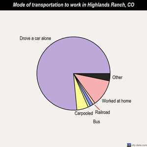 Highlands Ranch mode of transportation to work chart