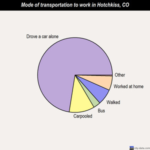 Hotchkiss mode of transportation to work chart