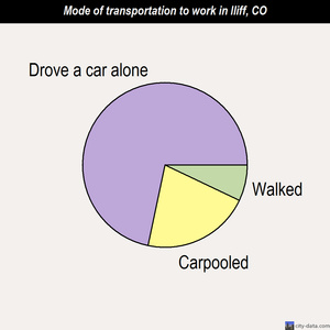 Iliff mode of transportation to work chart