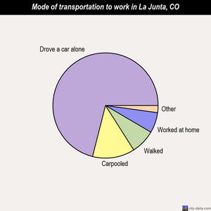 La Junta mode of transportation to work chart