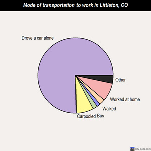 Littleton mode of transportation to work chart