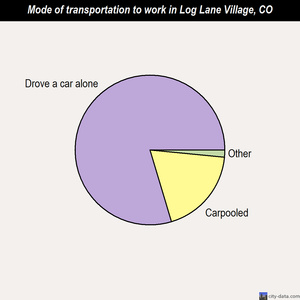 Log Lane Village mode of transportation to work chart