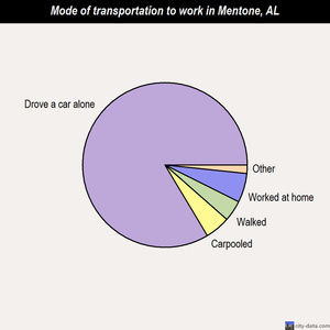 Mentone mode of transportation to work chart