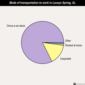 Laceys Spring mode of transportation to work chart