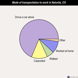 Naturita mode of transportation to work chart