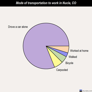 Nucla mode of transportation to work chart