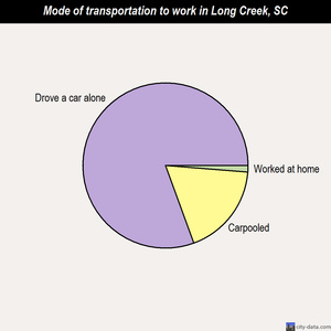 Long Creek mode of transportation to work chart