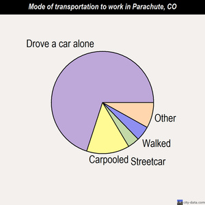 Parachute mode of transportation to work chart