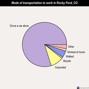 Rocky Ford mode of transportation to work chart