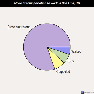 San Luis mode of transportation to work chart